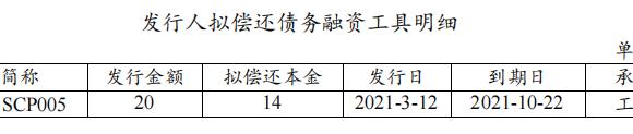 厦门象屿:完成发行15亿元超短期融资券 票面利率3.3%