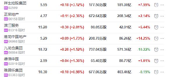 地产股收盘丨恒指收跌2.99% 银城国际控股收涨4.95%