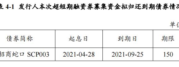 招商蛇口拟发行15亿元超短期融资券