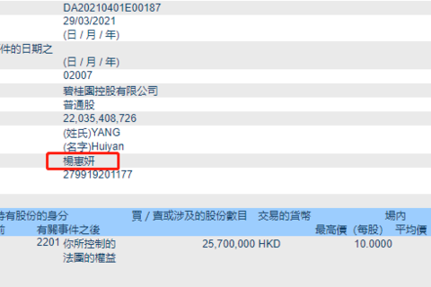 杨惠妍增持碧桂园2570万股股份 持股增至59.06%
