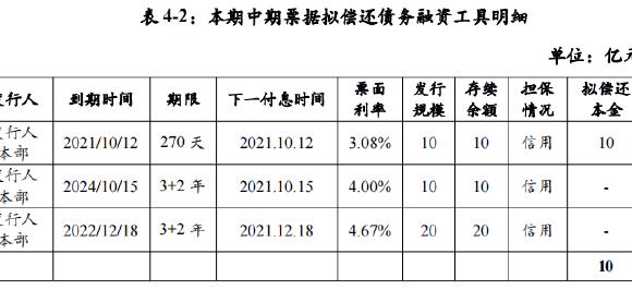 首开股份:拟发行11.5亿元中期票据