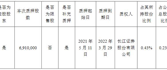 蓝光发展:蓝光集团质押3447万股公司股份