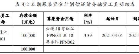 珠江实业集团:拟发行12亿元中期票据 用于偿还债务、补充营运资金