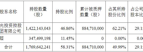 蓝光发展:实际控制人杨铿解除质押2.38亿股公司股份 占总股本7.85%