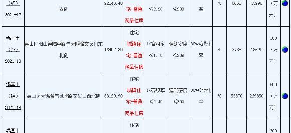 华宇17.7亿元摇号竞得无锡1宗居住用地 溢价率10.09%