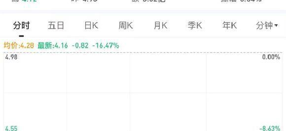 """顺丰房托上市""""逆风"""",首日下跌超16%"""